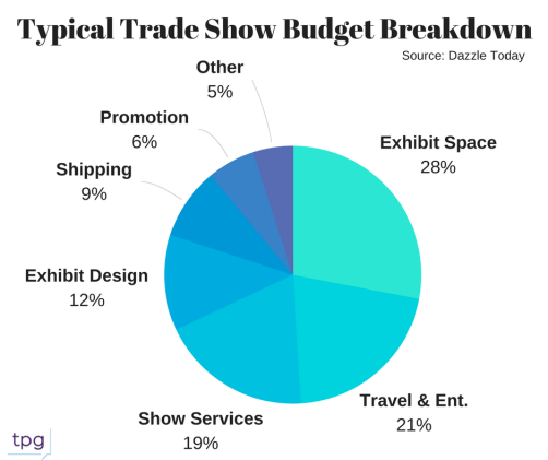 Typical-Trade-Show-Budget-Breakdown